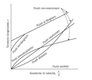 grafico-comportamento-dei-liquidi-viscosità